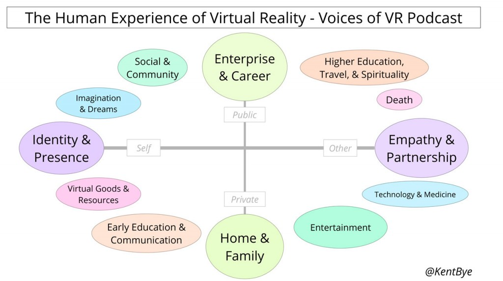 Human-Experience-of-Virtual-Reality