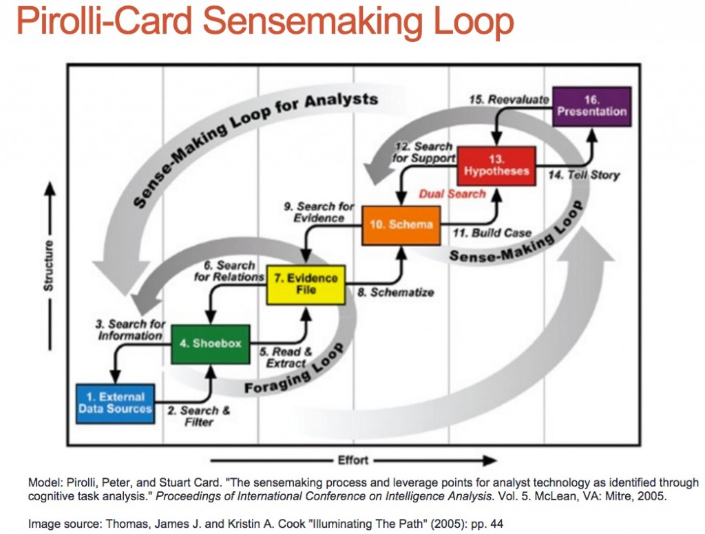 pirolli-card-sensemaking-loop
