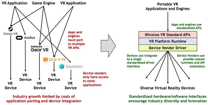 khronos-group-vr-open-standard